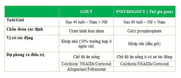 phan biet gout